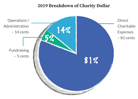 donate-graph-donation